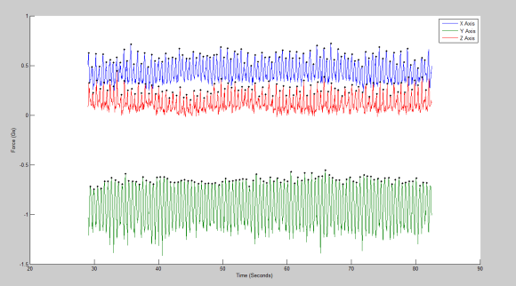 3 Axis Plot From Mounted Sensor - (100 Steps, Analyzed with myfirstpeakdetector.m)