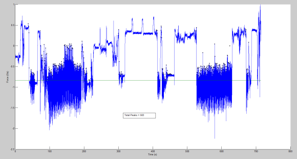 Original Signal With Detected Peaks