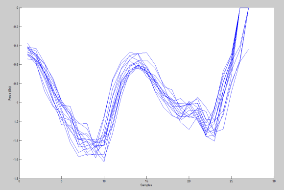 Data from Multiple Steps in the X Axis