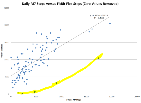 M7 vs FitBit Flex Where Data Points with an X or Y Value =0 Have Been Removed