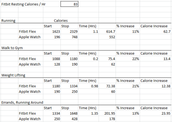 Comparison of Calories Inferred by FitBit Flex Versus Apple Watch